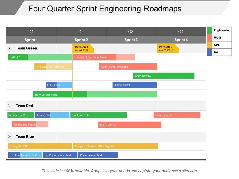 Four Quarter Sprint Engineering Roadmaps   PowerPoint