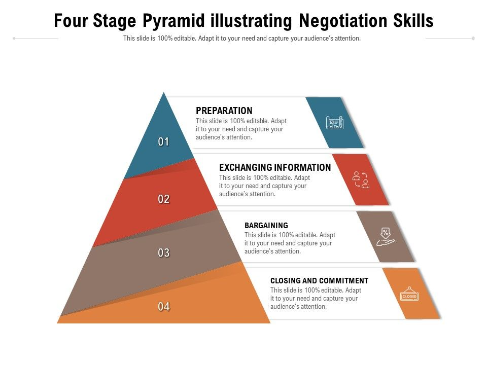 Four Stage Pyramid Illustrating Negotiation Skills