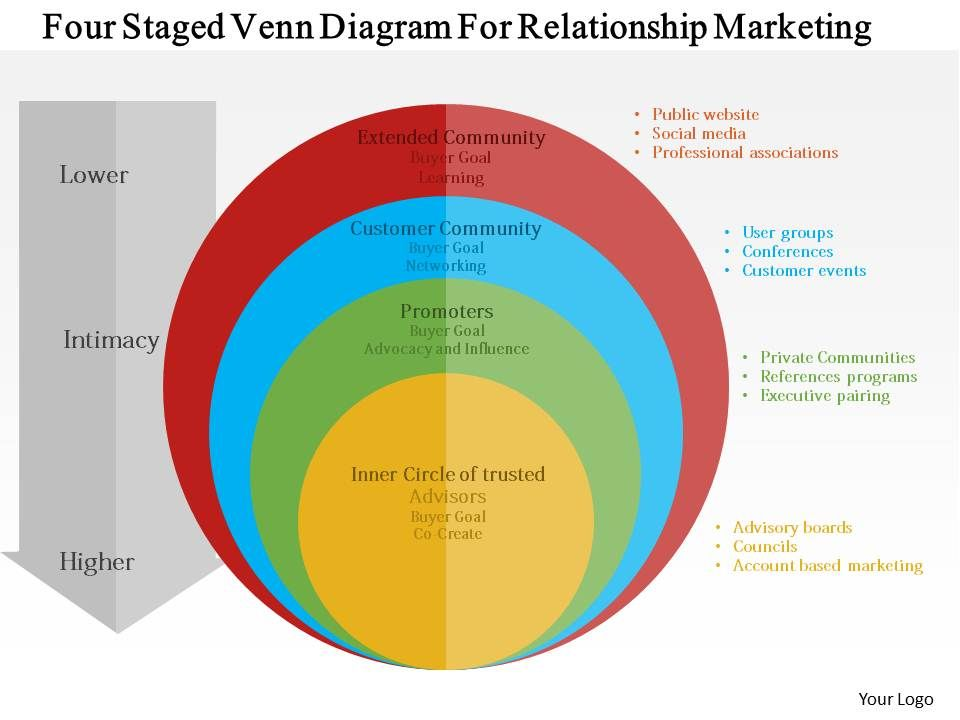 Four staged venn diagram for relationship marketing flat fourstagedvenndiagramforrelationshipmarketingflatpowerpointdesignslide01 ccuart Image collections