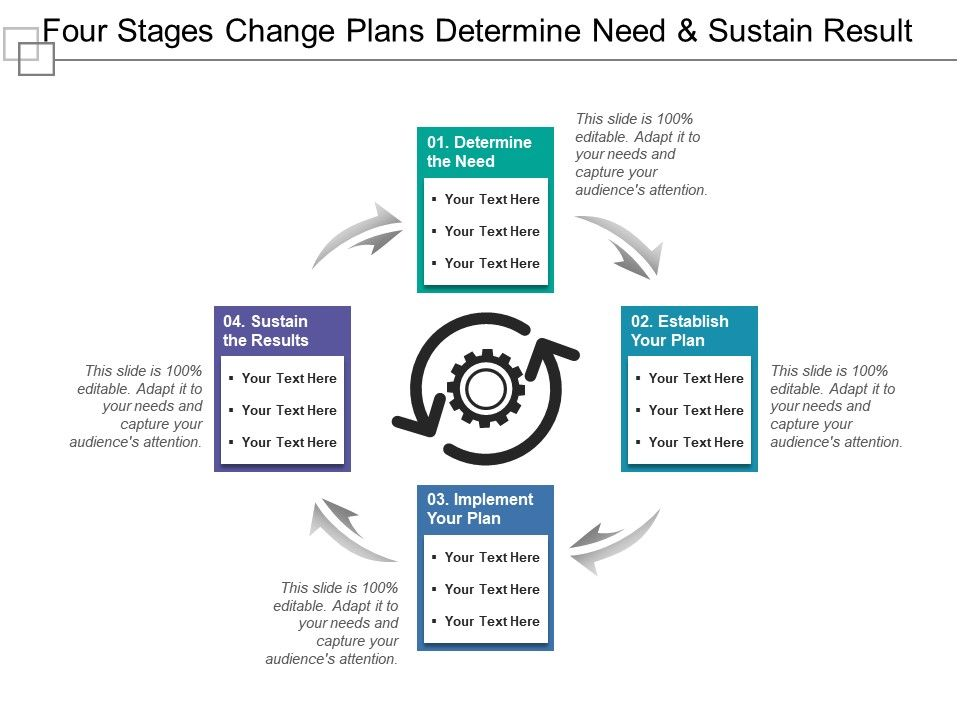 four_stages_change_plans_determine_need_and_sustain_result_Slide01