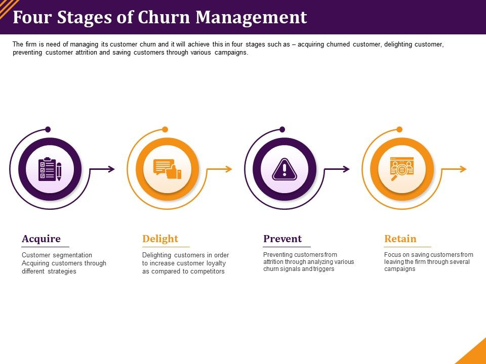 Four Stages Of Churn Management Acquiring Customers Ppt Powerpoint Microsoft
