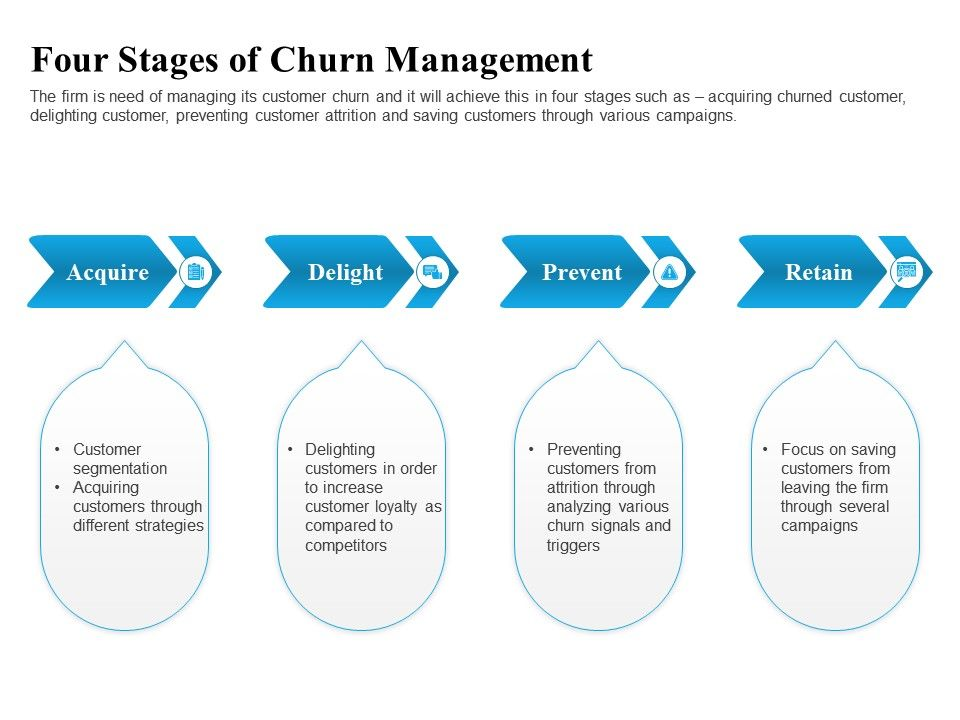Four Stages Of Churn Management Attrition Ppt Powerpoint Presentation Pictures