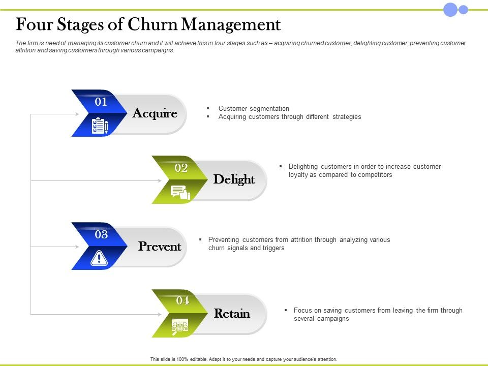 Four Stages Of Churn Management Customer Segmentation Ppt Presentation Show