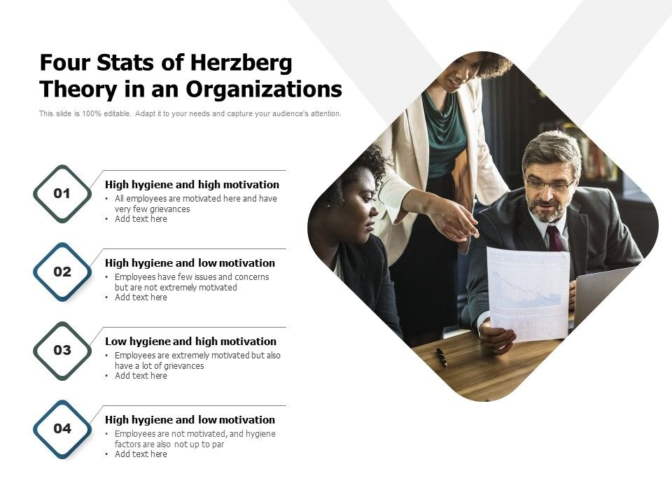 Four Stats Of Herzberg Theory In An Organizations