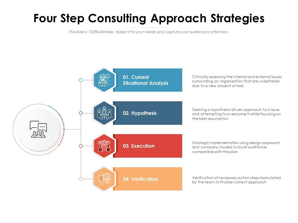 Four Step Consulting Approach Strategies