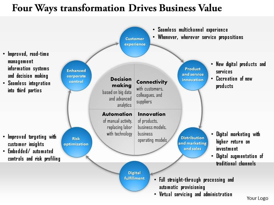 Four Ways Digital Transformation Drives Business Value