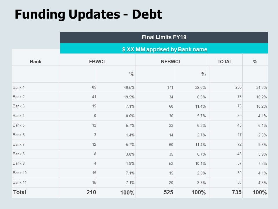 Funding Updates Debt Finance Ppt Powerpoint Presentation Icon Portfolio