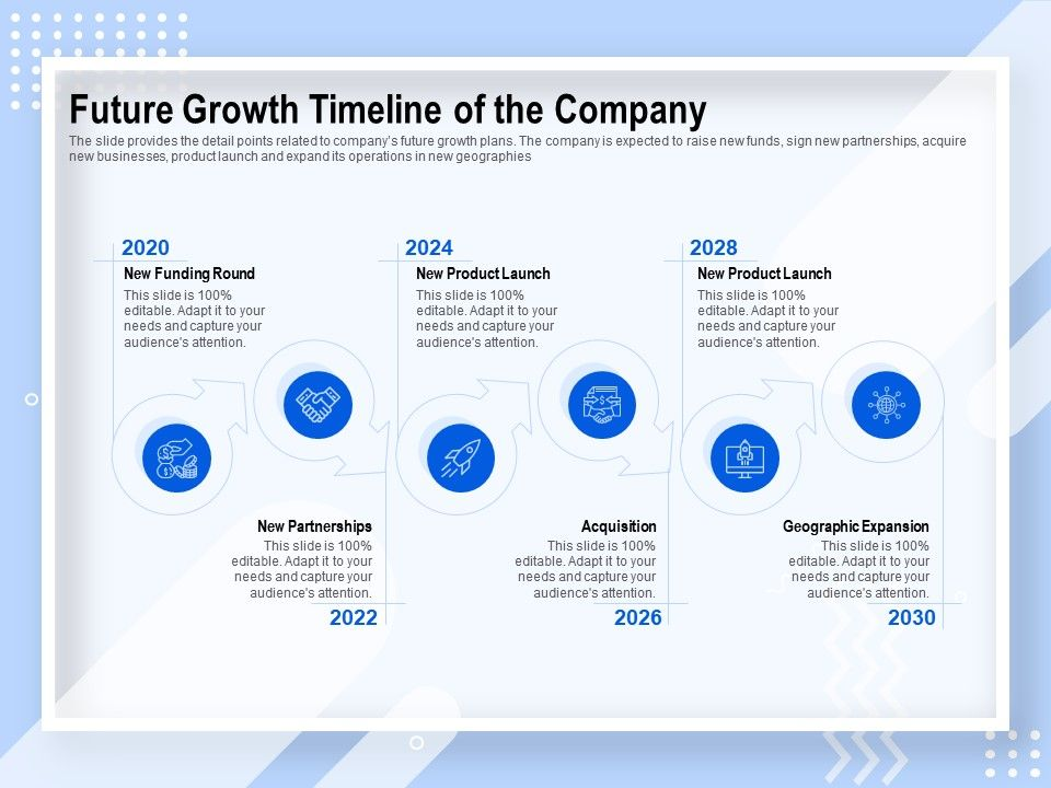 Future Growth Timeline Of The Company New Product Launch Ppt Powerpoint Presentation Icon Elements