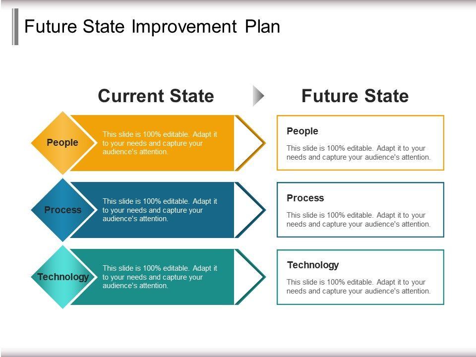 Future State Improvement Plan Powerpoint Slide Design