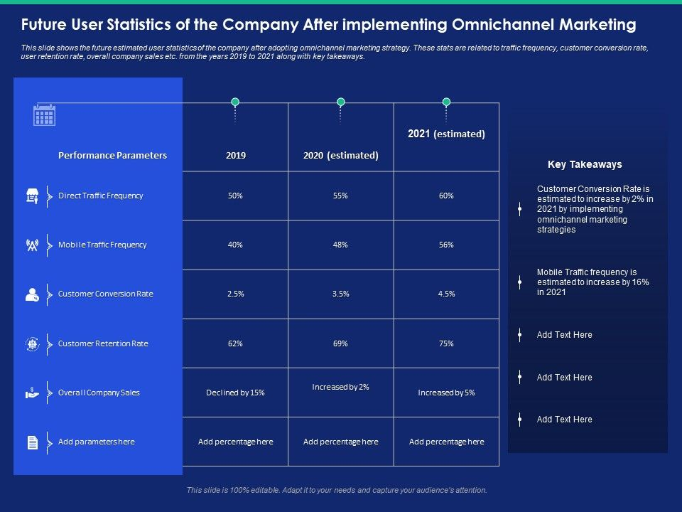 Future User Statistics Of The Company After Implementing Omnichannel Marketing Mobile Ppt Slides