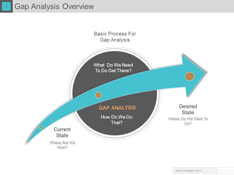 Gap Analysis PowerPoint Presentation With Slides | PowerPoint ...
