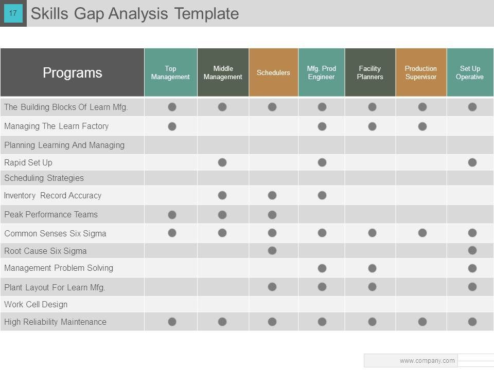 Gap Analysis Powerpoint Presentation With Slides | Powerpoint