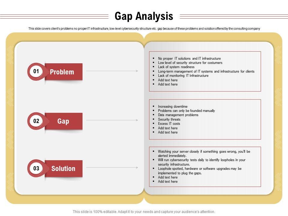 Gap Analysis Data Management Problems Ppt Powerpoint Presentation Outline Presentation Graphics Presentation Powerpoint Example Slide Templates