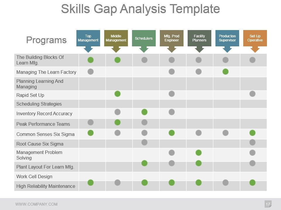 100+ [ gap analysis template powerpoint ] | how to create a, Presentation templates