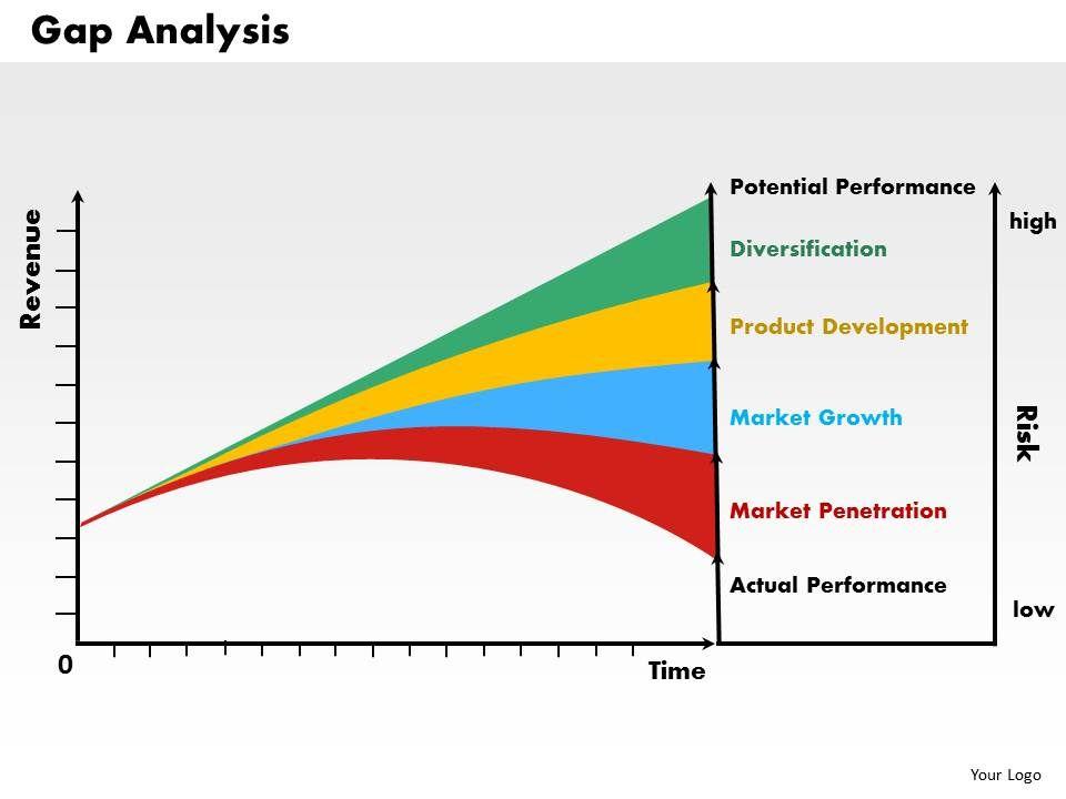 Gap Analysis powerpoint presentation slide template