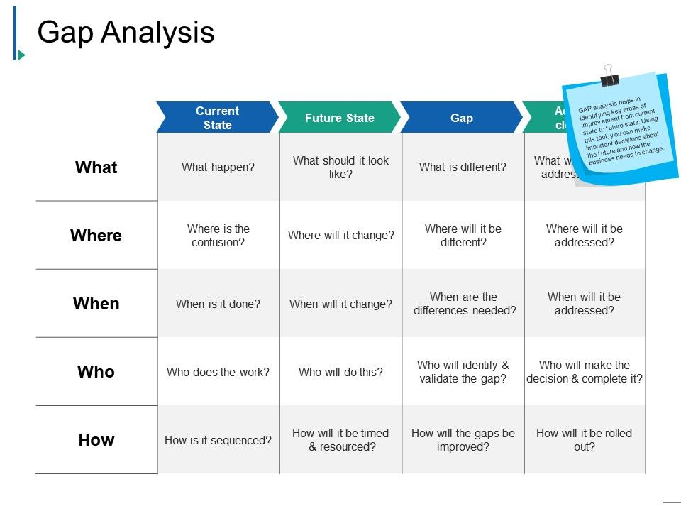 Gap Analysis Ppt Example File   PowerPoint Slide Template ...