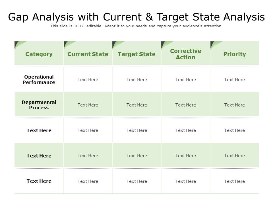 Gap Analysis With Current And Target State Analysis