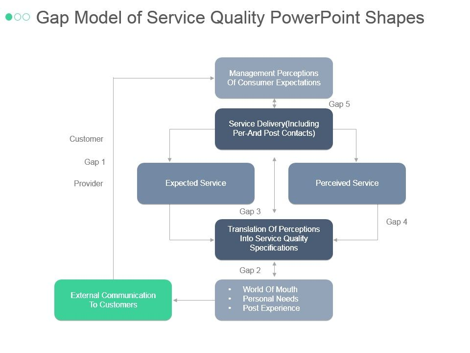 gap_model_of_service_quality_powerpoint_shapes_slide01 gap_model_of_service_quality_powerpoint_shapes_slide02