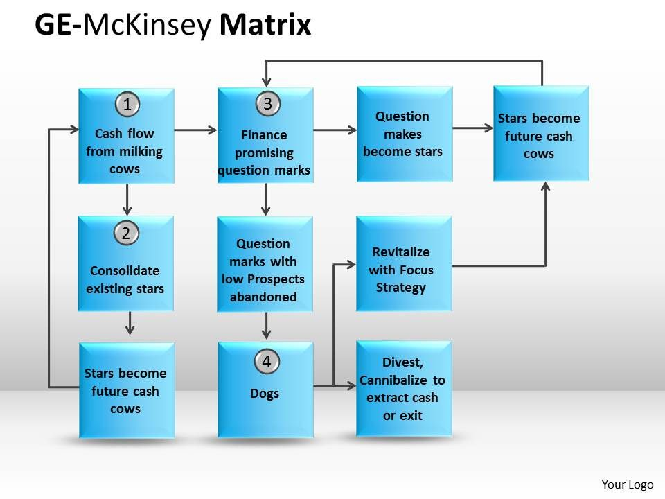 GE McKinsey instruction | PowerPoint Slide Images | PPT Design