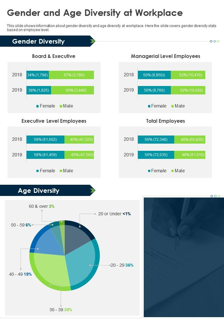 Gender And Age Diversity At Workplace Presentation Report Infographic PPT PDF Document