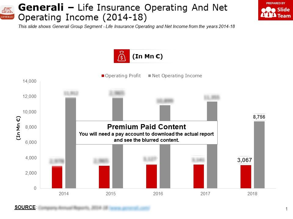 Generali Life Insurance Operating And Net Operating Income 2014-18
