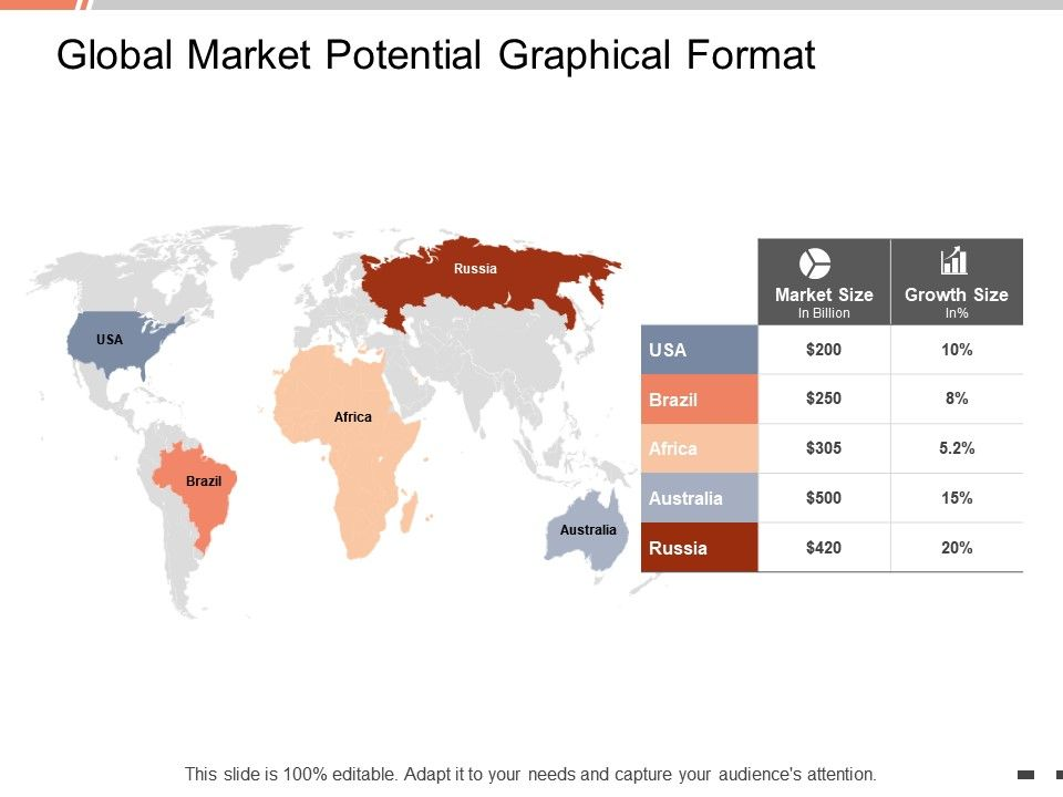 Global Market Potential Graphical Format Location Ppt Powerpoint Presentation Format Ideas