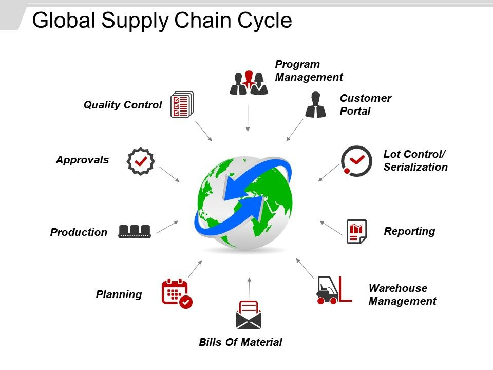 global_supply_chain_cycle_sample_of_ppt_Slide01