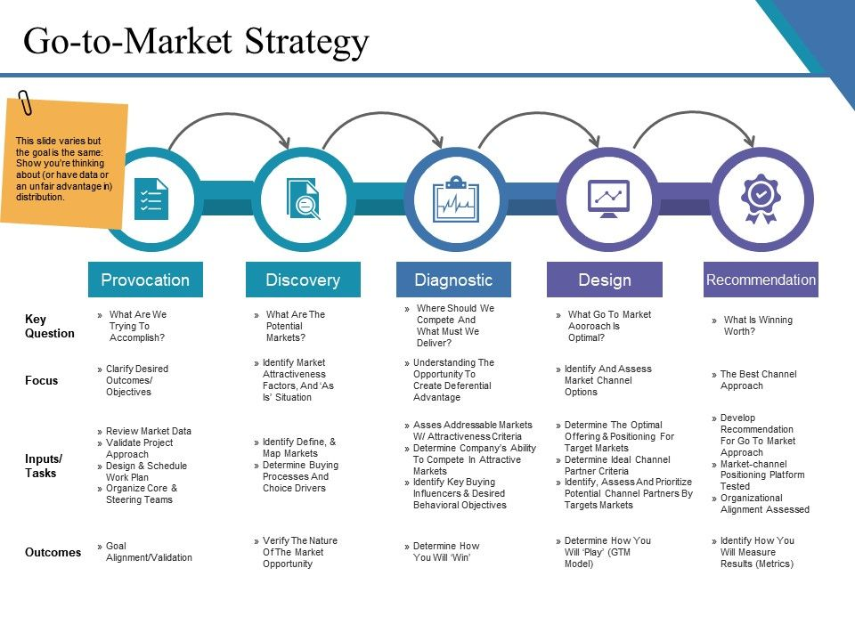 go to market strategy example ppt presentation graphics