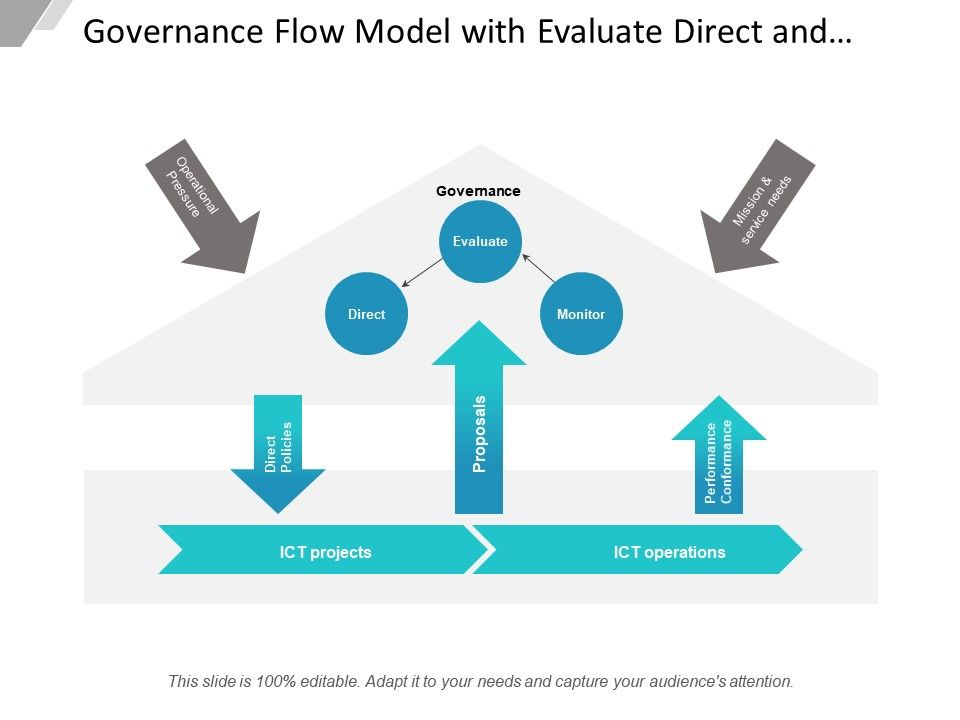 governance_flow_model_with_evaluate_direct_and_monitor_Slide01