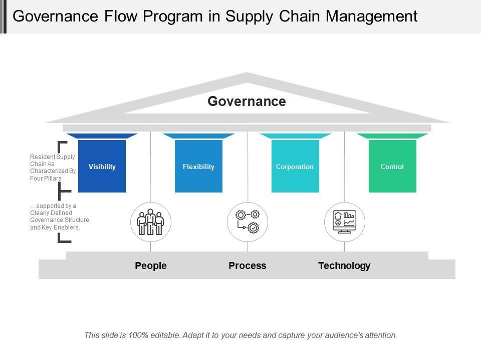 governance_flow_program_in_supply_chain_management_Slide01