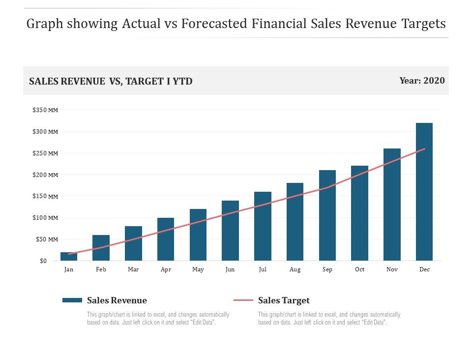 Graph Showing Actual Vs Forecasted Financial Sales Revenue Targets