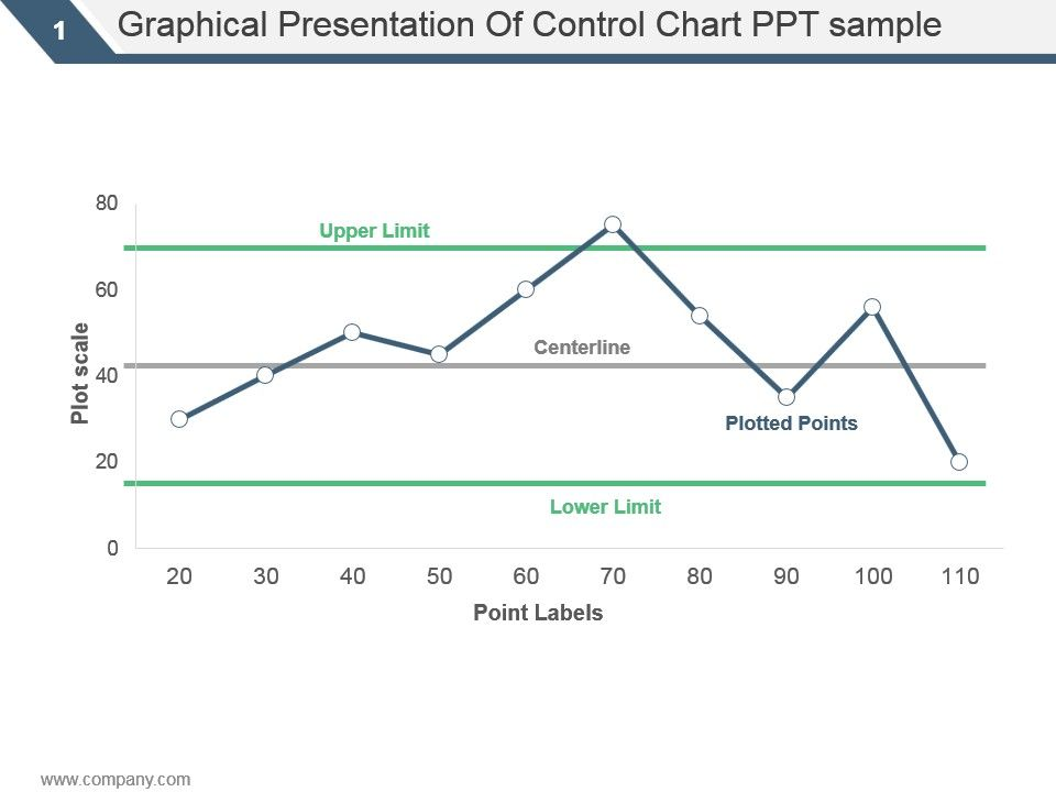 Graphical presentation of control chart ppt sample powerpoint