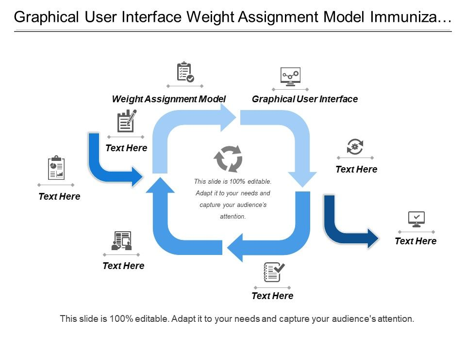 Graphical User Interface Weight Assignment Model