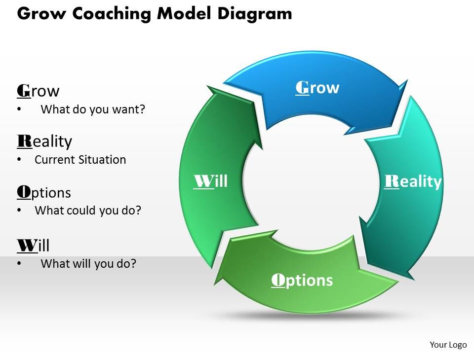 Grow coaching model diagram powerpoint template slide for Grow coaching template