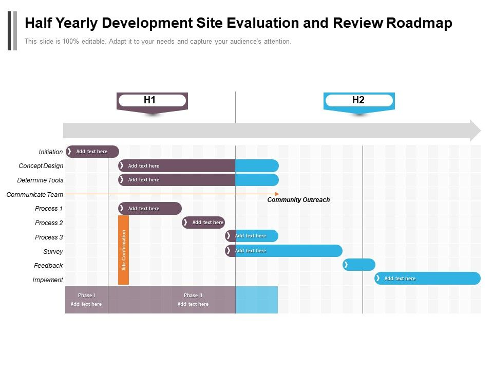 Half Yearly Development Site Evaluation And Review Roadmap