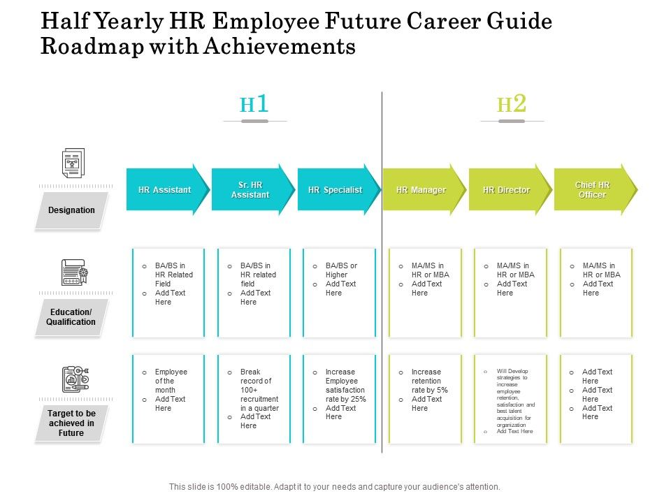 Half Yearly HR Employee Future Career Guide Roadmap With Achievements