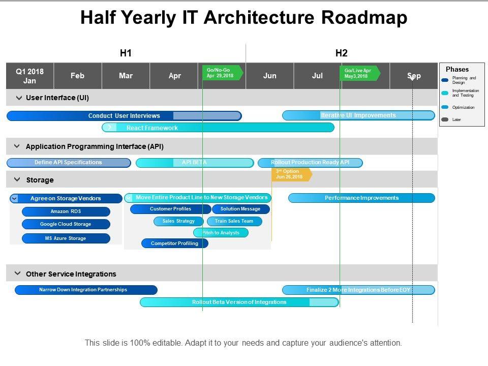 half_yearly_it_architecture_roadmap_Slide01