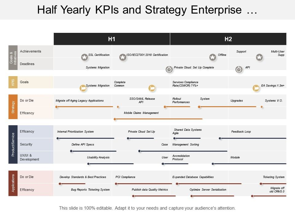 Half Yearly Kpis And Strategy Enterprise Architecture Timeline