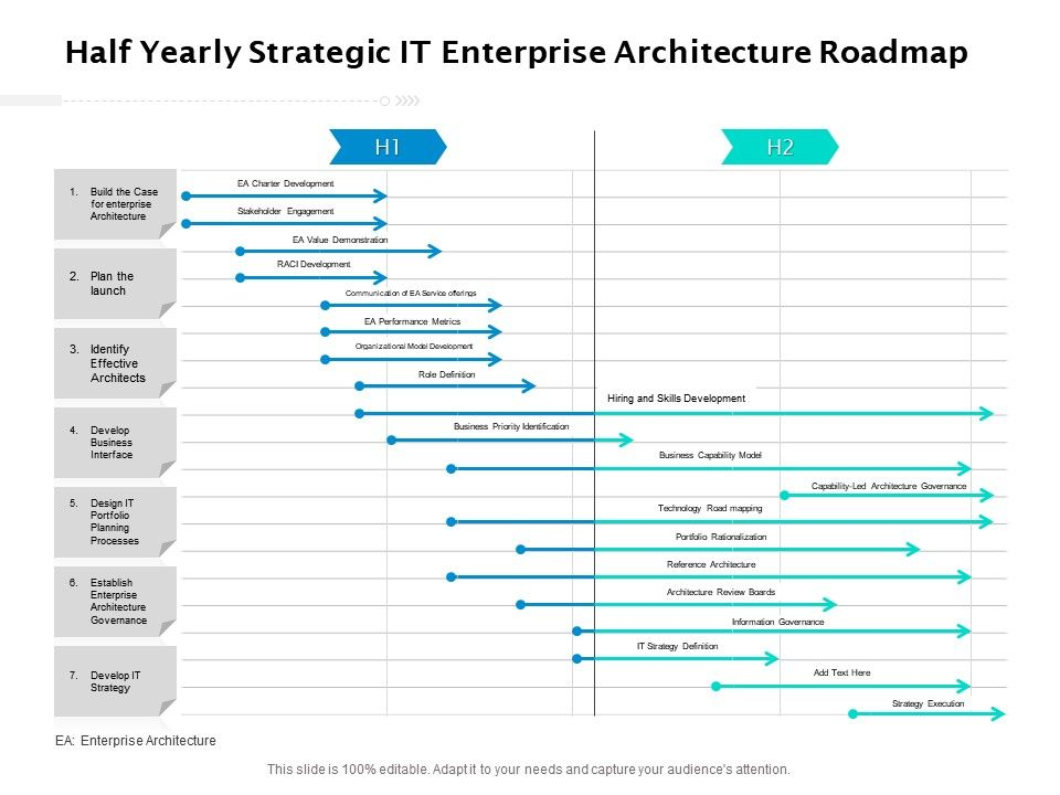 Half Yearly Strategic IT Enterprise Architecture Roadmap