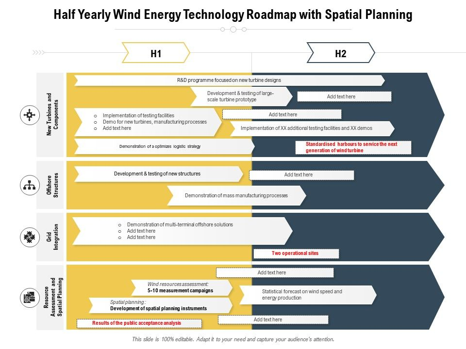 Half Yearly Wind Energy Technology Roadmap With Spatial Planning