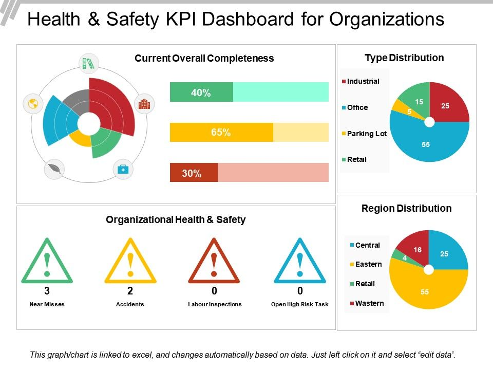 Health and safety kpi dashboard for organizations ppt for Safety dashboard template