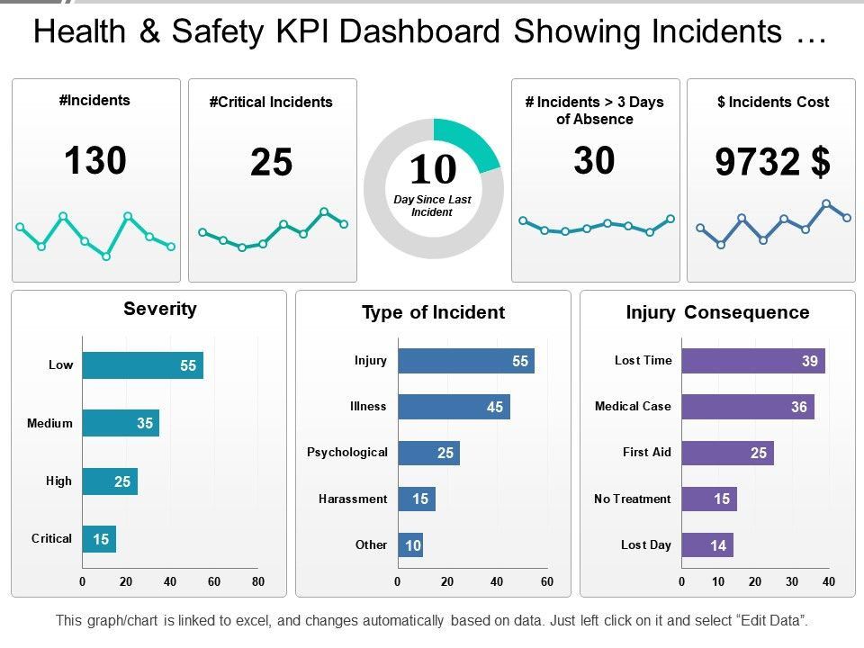 Health and safety kpi dashboard showing incidents severity for Safety dashboard template