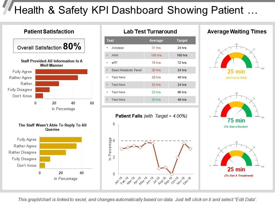 health_and_safety_kpi_dashboard_showing_patient_satisfaction_and_lab_test_turnaround_Slide01