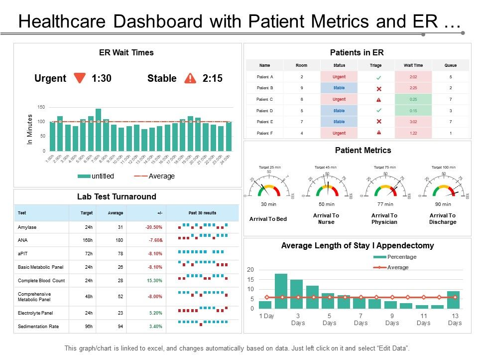 Healthcare Dashboard With Patient Metrics And Er Wait Times Powerpoint Templates Download Ppt Background Template Graphics Presentation