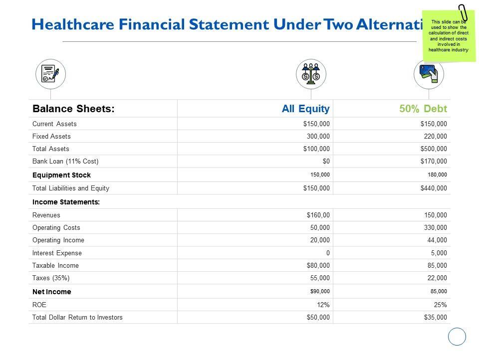 Healthcare Financial Statement Under Two Alternatives Assets Ppt Powerpoint Presentation Smartart