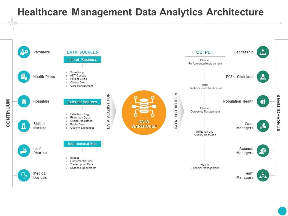 Healthcare Management Data Analytics Architecture Leadership Ppt Powerpoint Presentation