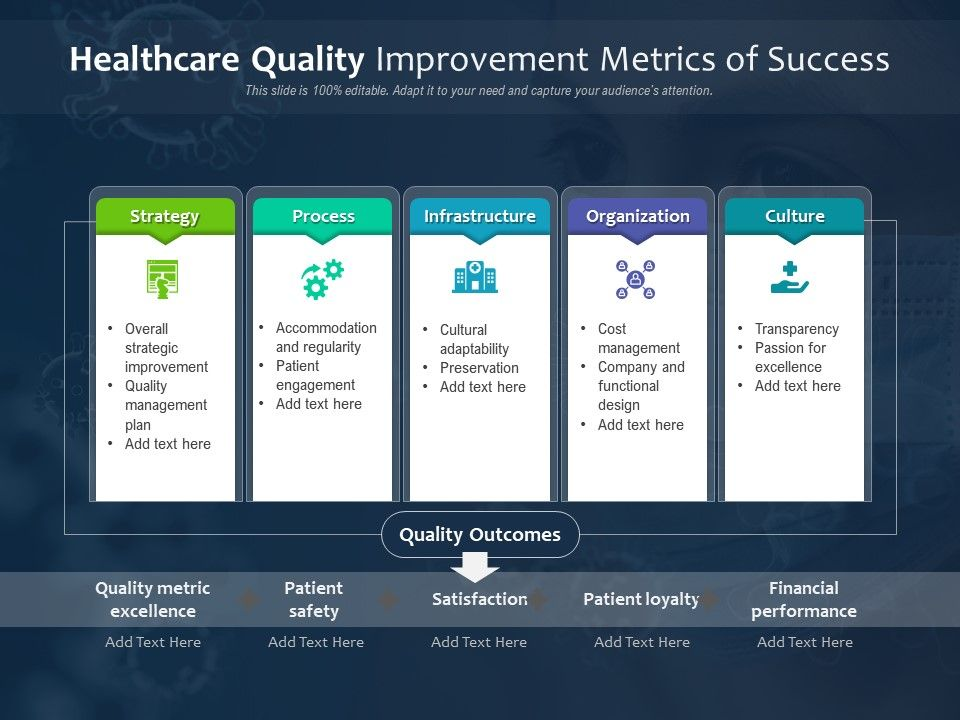 Healthcare Quality Improvement Metrics Of Success