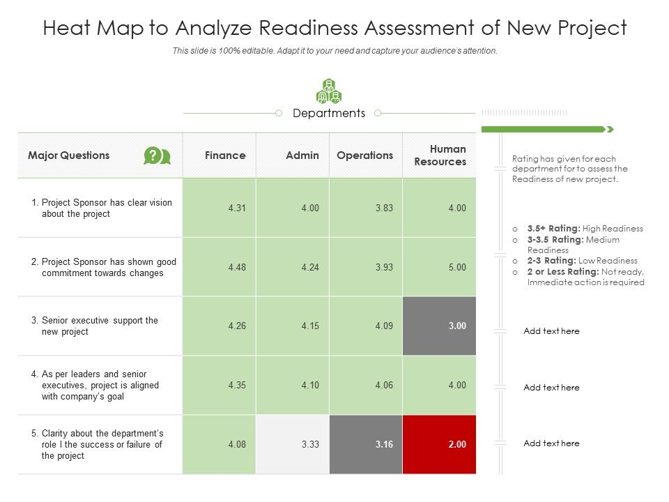 Heat Map To Analyze Readiness Assessment Of New Project