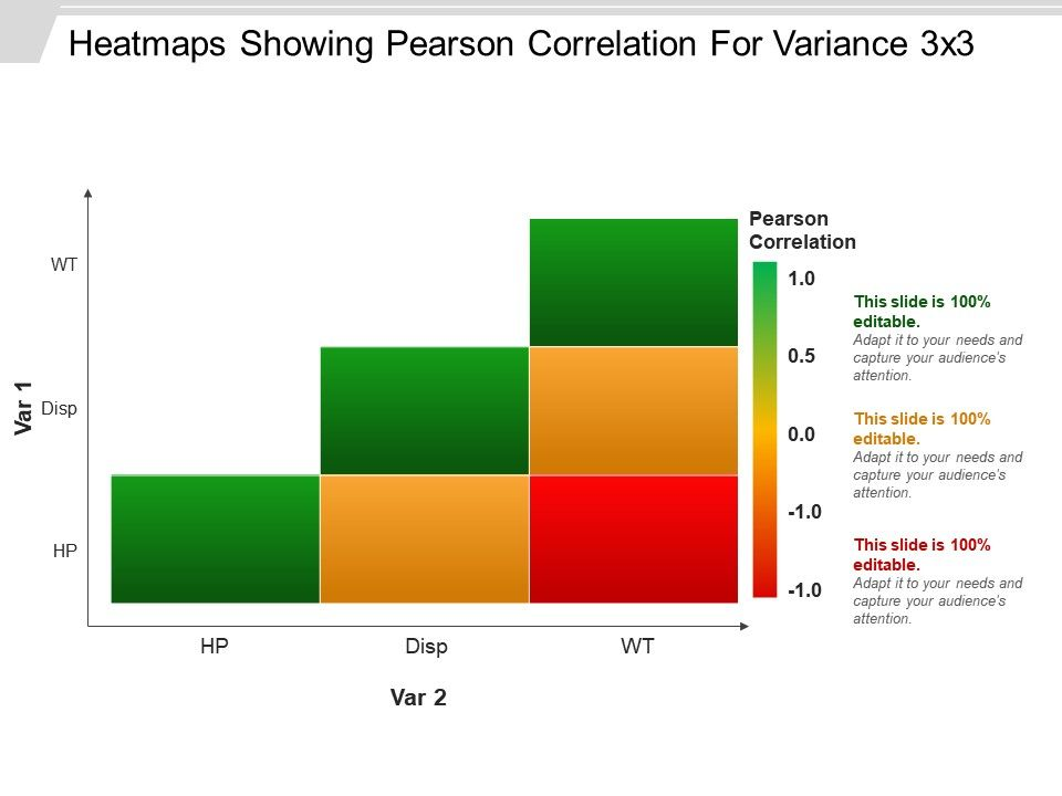 heatmap showing pearson correlation for variance 3 x 3 powerpoint, Modern powerpoint