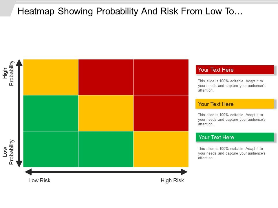 heatmap showing probability and risk from low to high 3 x 3, Modern powerpoint